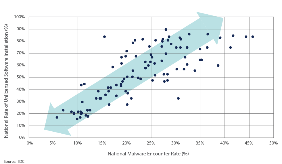 This scatterplot shows compare a nation's unlicensed software installation by their percentage of malware encounter. Overall it shows how unlicensed software use and malware instances are linked.